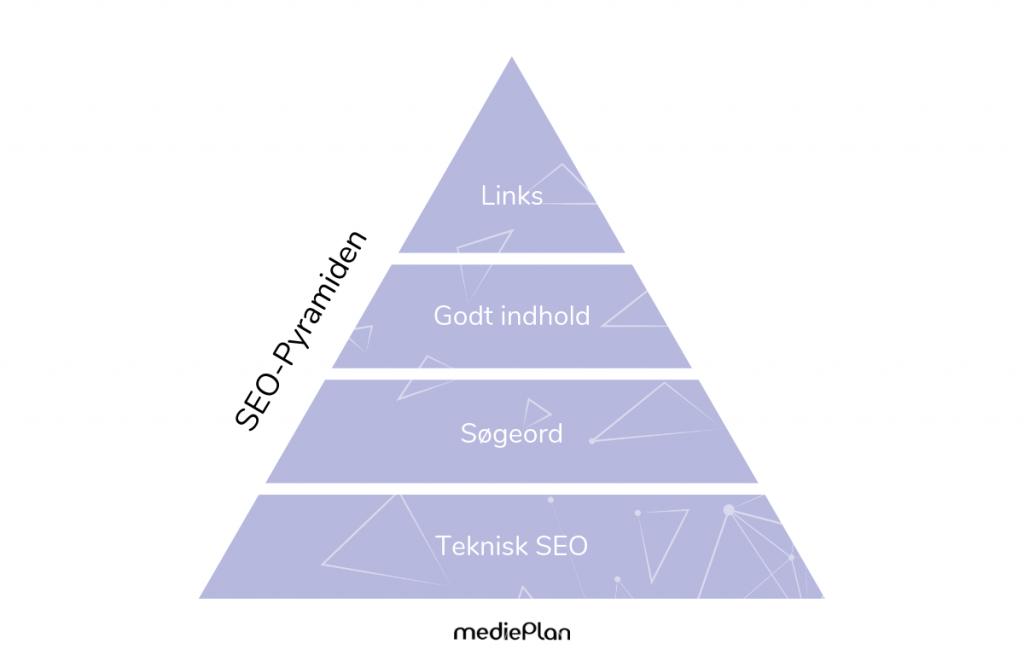 SEO-Pyramiden _ Blog _ mediePlan (1)