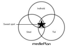 Sweet spot inbound marketing mediePlan (1)