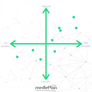 Positioneringskort - mediePlan