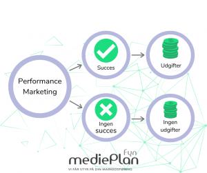 Hvad er Performance Marketing_ _ mediePlan Fyn _ Blog (3)